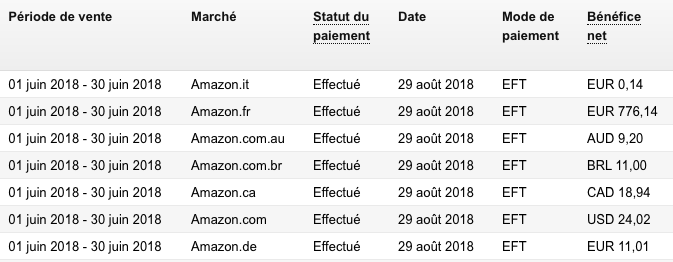 gagner argent amazon
